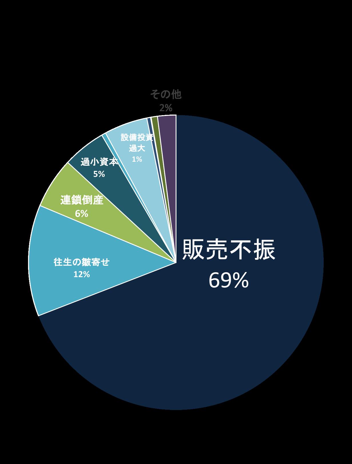 平成24〜29年度 中小企業原因別倒産状況